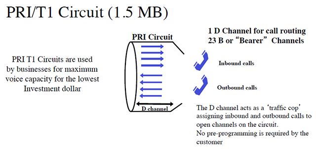 voice t1 connection diagram wiring diagram blog Ethernet Connection Diagram voice t1 connection diagram data wiring diagram today high speed internet connection diagram voice t1 connection diagram
