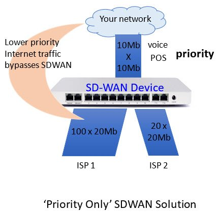 Priority Only SDWAN Solution