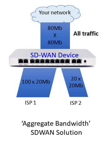 Aggregate Bandwidth SDWAN Solution