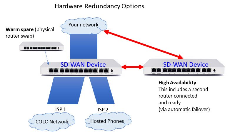 Hardware Redundancy Options